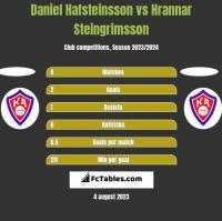 Daniel Hafsteinsson vs Hrannar Steingrimsson h2h player stats