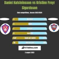 Daniel Hafsteinsson vs Kristinn Freyr Sigurdsson h2h player stats