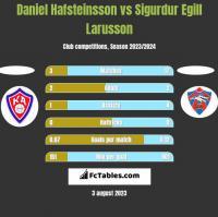 Daniel Hafsteinsson vs Sigurdur Egill Larusson h2h player stats