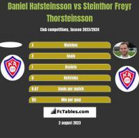 Daniel Hafsteinsson vs Steinthor Freyr Thorsteinsson h2h player stats