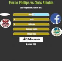 Pierce Phillips vs Chris Shields h2h player stats