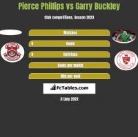 Pierce Phillips vs Garry Buckley h2h player stats