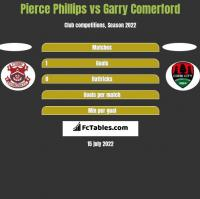 Pierce Phillips vs Garry Comerford h2h player stats