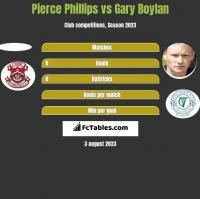 Pierce Phillips vs Gary Boylan h2h player stats