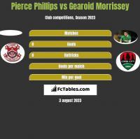 Pierce Phillips vs Gearoid Morrissey h2h player stats