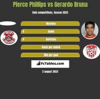 Pierce Phillips vs Gerardo Bruna h2h player stats