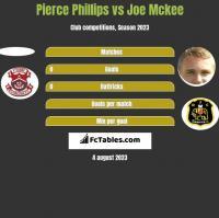 Pierce Phillips vs Joe Mckee h2h player stats