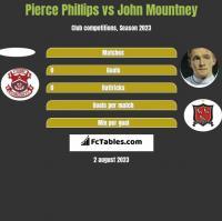 Pierce Phillips vs John Mountney h2h player stats