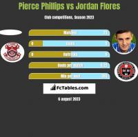 Pierce Phillips vs Jordan Flores h2h player stats