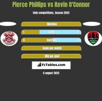 Pierce Phillips vs Kevin O'Connor h2h player stats