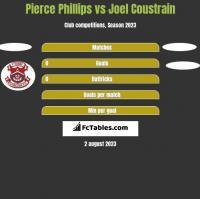 Pierce Phillips vs Joel Coustrain h2h player stats