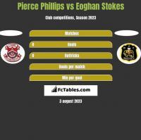 Pierce Phillips vs Eoghan Stokes h2h player stats