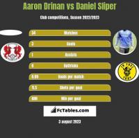 Aaron Drinan vs Daniel Sliper h2h player stats