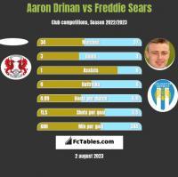 Aaron Drinan vs Freddie Sears h2h player stats