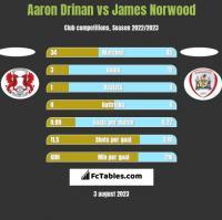 Aaron Drinan vs James Norwood h2h player stats