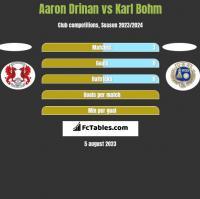 Aaron Drinan vs Karl Bohm h2h player stats