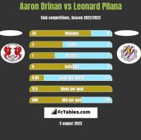 Aaron Drinan vs Leonard Pllana h2h player stats