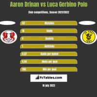Aaron Drinan vs Luca Gerbino Polo h2h player stats