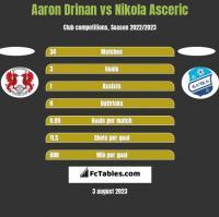 Aaron Drinan vs Nikola Asceric h2h player stats