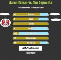 Aaron Drinan vs Oke Akpoveta h2h player stats