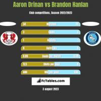Aaron Drinan vs Brandon Hanlan h2h player stats