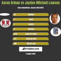 Aaron Drinan vs Jayden Mitchell-Lawson h2h player stats