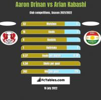 Aaron Drinan vs Arian Kabashi h2h player stats