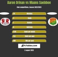 Aaron Drinan vs Maans Saebboe h2h player stats