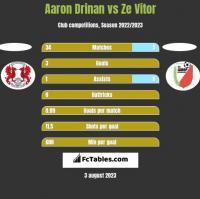 Aaron Drinan vs Ze Vitor h2h player stats