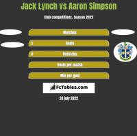 Jack Lynch vs Aaron Simpson h2h player stats