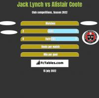 Jack Lynch vs Alistair Coote h2h player stats