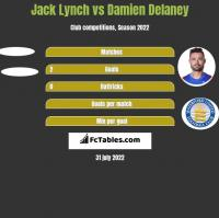 Jack Lynch vs Damien Delaney h2h player stats