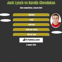 Jack Lynch vs Karolis Chvedukas h2h player stats