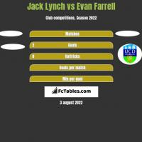 Jack Lynch vs Evan Farrell h2h player stats