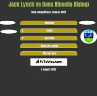 Jack Lynch vs Danu Kinsella Bishop h2h player stats