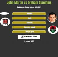 John Martin vs Graham Cummins h2h player stats