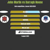 John Martin vs Darragh Noone h2h player stats