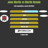 John Martin vs Martin Rennie h2h player stats