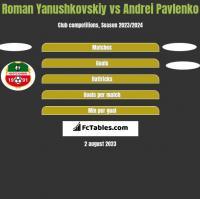 Roman Yanushkovskiy vs Andrei Pavlenko h2h player stats