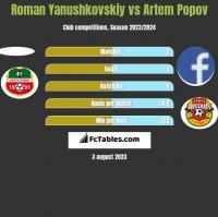 Roman Yanushkovskiy vs Artem Popov h2h player stats