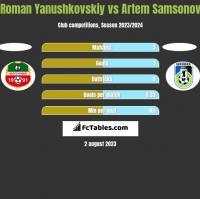 Roman Yanushkovskiy vs Artem Samsonov h2h player stats