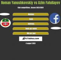 Roman Yanushkovskiy vs Azim Fatullayev h2h player stats