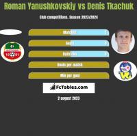 Roman Yanushkovskiy vs Denis Tkachuk h2h player stats