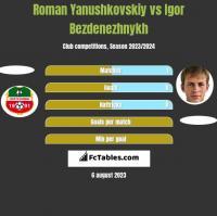 Roman Yanushkovskiy vs Igor Bezdenezhnykh h2h player stats