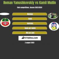 Roman Yanushkovskiy vs Kamil Mullin h2h player stats