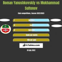 Roman Yanushkovskiy vs Mukhammad Sultonov h2h player stats