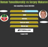 Roman Yanushkovskiy vs Sergey Makarov h2h player stats