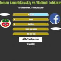 Roman Yanushkovskiy vs Vladimir Lobkarev h2h player stats