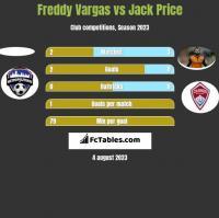 Freddy Vargas vs Jack Price h2h player stats