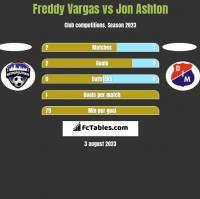 Freddy Vargas vs Jon Ashton h2h player stats
